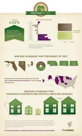 TransUnion, mortgage, mortgage delinquency