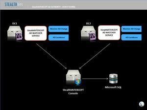 StealthINTERCEPT(TM) Directory Authority - How It Works