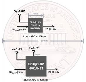 NXP LPC1100LV microcontroller