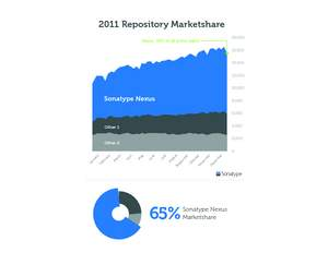 infographic of 2011 repository marketshare