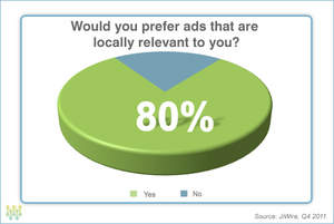80 percent of on-the-go consumers prefer locally relevant advertising