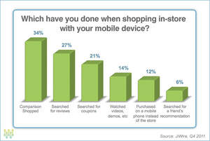 Which have you done when shopping in-store with your mobile device?