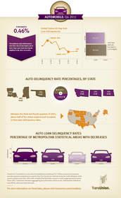 TransUnion, auto, auto delinquency, Trend Data
