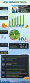 Crowdpark, Online Gambling, Social Gaming, Berlin, gaming, investment, markets, social casino gaming