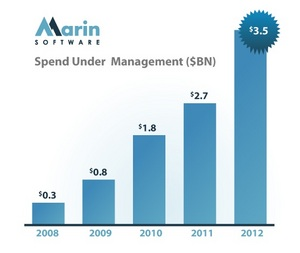Annualized ad spend managed through Marin Software