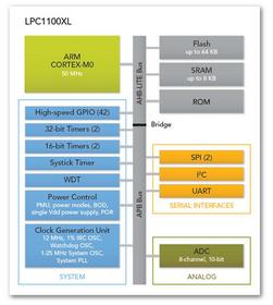 NXP LPC1100XL block diagram