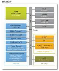 NXP LPC1100E00 microcontroller block diagram
