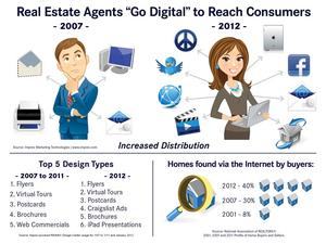 Infographic: Real Estate Agents Go Digital