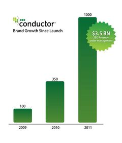 Conductor customer growth since launch