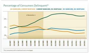 TransUnion Payment Hierarchy -- Credit Cards v. Mortgages