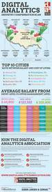 DAA infographic
