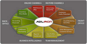 Agiliron - Products Overview | Integrated Commerce Suite | Multi-Channel Sales