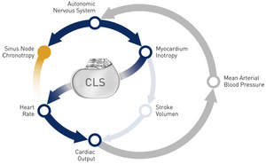 CLS, BIOTRONIK, technology, mental stress, pacemaker