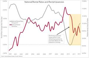 Clear Capital National Rental Rates and Vacancies chart