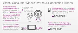 'Global Consumer Mobile Device and Connection Trends'