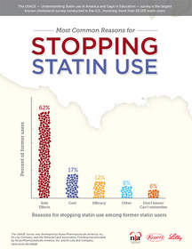 The USAGE Survey Infographic displays the most common reasons for stopping statin use.