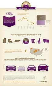 TransUnion, auto delinquency, auto loans