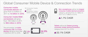 Global Consumer Mobile Device & Connection Trends