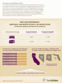 TransUnion Mortgage Loan Modification Study Infographic