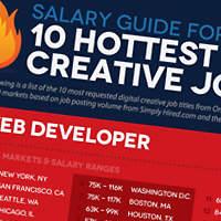 Digital Creative Jobs Salary Guide
