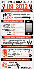 BYOD trends in 2012 infographic