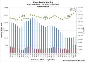 Denver Single Family Housing, June