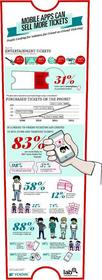 More than half of the people surveyed said they would buy more tickets to entertainment events if a mobile app existed that removed the hassles of ticket buying for them and their friends.