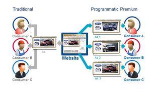 Programmatic Premium, Ford, auto intenders