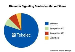 Tekelec DSC market share