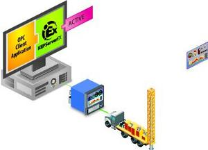 industrial automation, Electronic Flow Measurement, Wellsite Information Transfer Specification, EFM