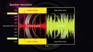 Speaker excursion: Comparison with NXP TFA9887