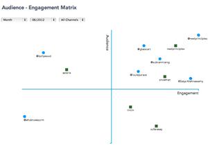 Audience Engagement Matrix