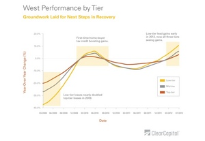 West Performance by Tier