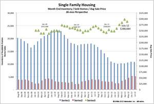 Metrolist July 2012 Month End Inventory/ Sold Homes/ Avg Sale Price