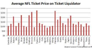 NFL Ticket Prices