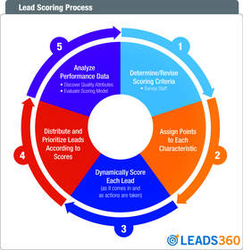Lead scoring process by Leads360