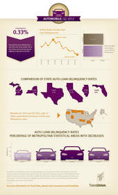 TransUnion, Trend Data, Auto, Infographic