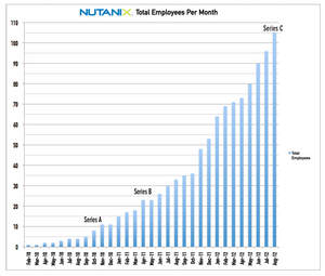 Nutanix hires by month