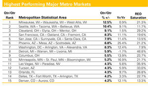 metropolitan statistical area, reo saturation, highest performing metro markets