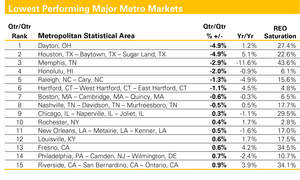 metropolitan statistical area, reo saturation, lowest performing metro markets