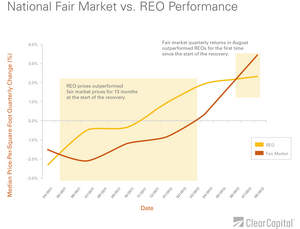 reo prices, fair market prices, housing recovery