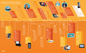 Gazelle's Millionth Gadget: Our Journey in Electronic Milestones