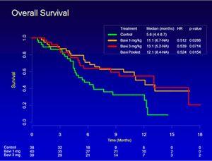 Kaplan-Meier overall survival