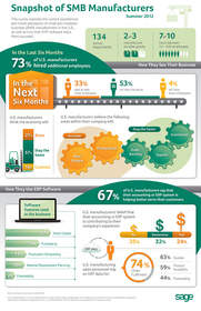 Infographic for Sage's SMB Manufacturer Survey reveals: added jobs, more optimism than not about the economy, and ERP systems that have helped serve customer needs and have contributed to their success.
