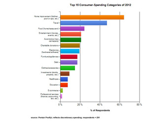 List of Top 15 Discretionary Consumer-Spending Categories of 2012