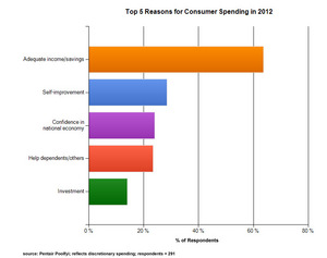 List of Top 5 Reasons for Discretionary Consumer Spending in 2012