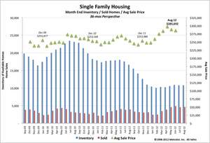 August 2012 Denver Real Estate Housing Graph