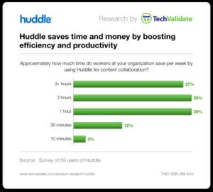 Huddle saves time and money by boosting efficiency and productivity.