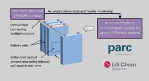 battery innovation, PARC, energy, Arpa-e, EV, electronic vehicles,