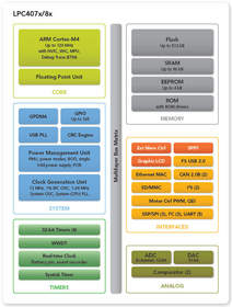 NXP LPC407x LPC408x block diagram